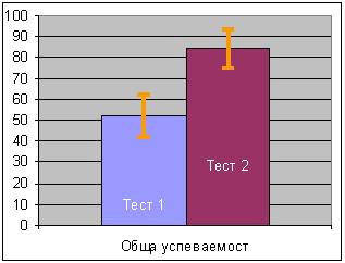Фигура 1 Средна успеваемост при двата теста